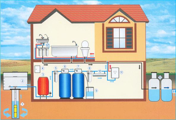 Интернет-магазин очистки воды